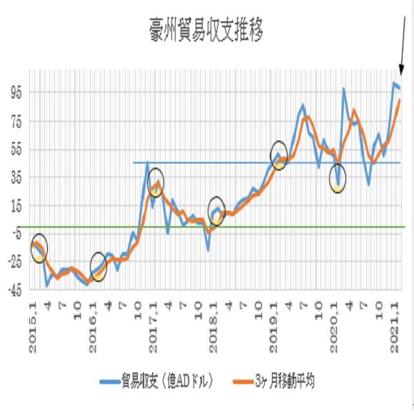 オーストラリアの2月貿易収支の予想(2021/3/31)