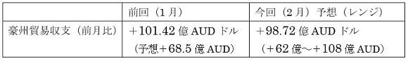 オーストラリアの2月貿易収支の予想