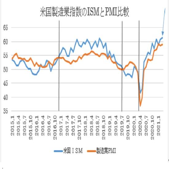 米3月ISM製造業景況指数の予想(21/4/1)