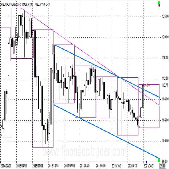 ドル円長期トレンド転換へ 4月1日アップデート
