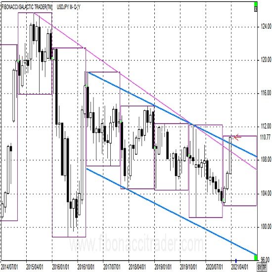 ドル円長期トレンド転換へ