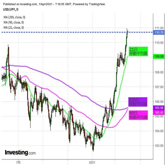 ドル高基調継続も、高値圏で上げ渋りか