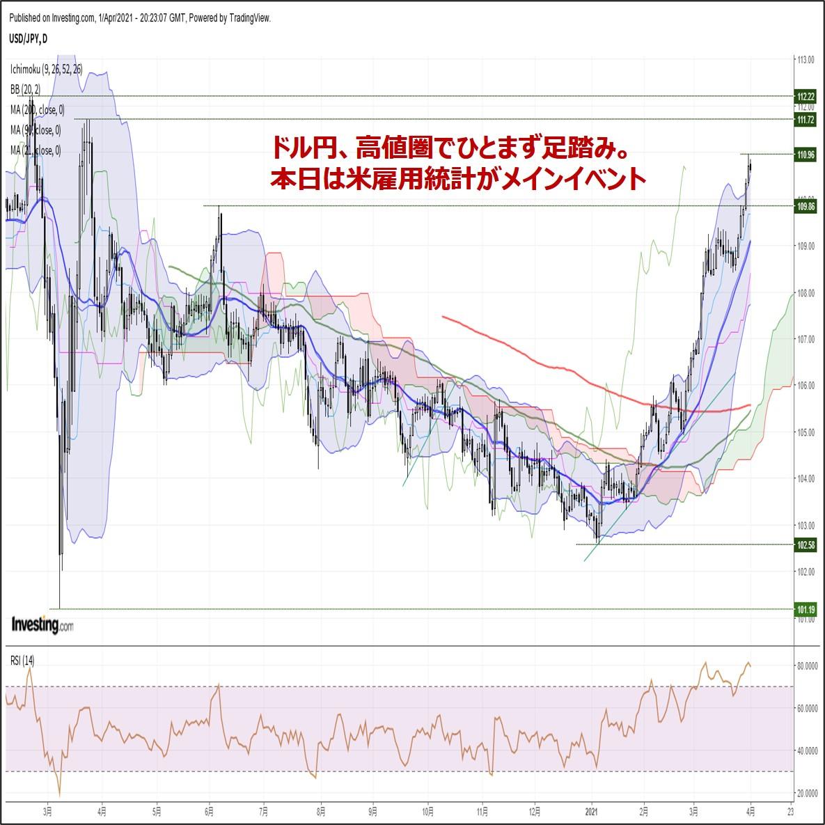 ドル円、高値圏でひとまず足踏み。本日は米雇用統計がメインイベント(4/2朝)