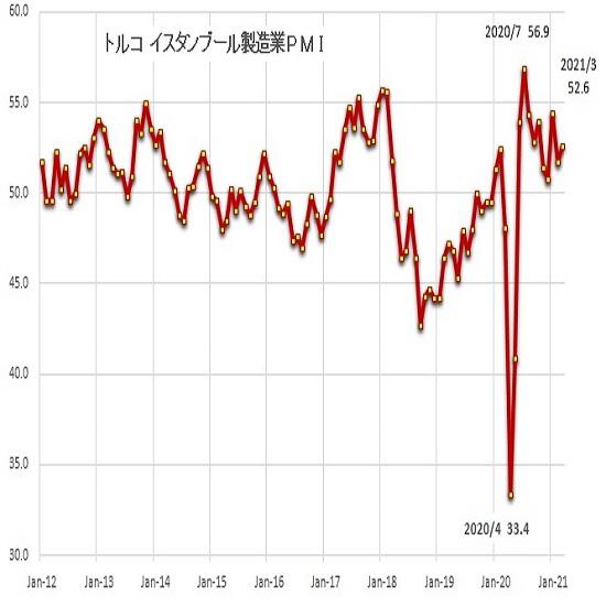 トルコリラ円見通し 新総裁の利下げ否定発言で暴落一服からの持ち直し続く