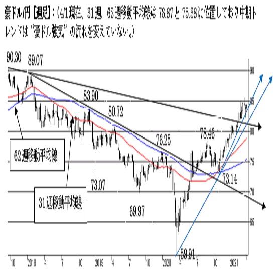 """豪ドル/円、短期は調整局面。85円台回復で強気へ。中期は""""強気""""の流れ。"""