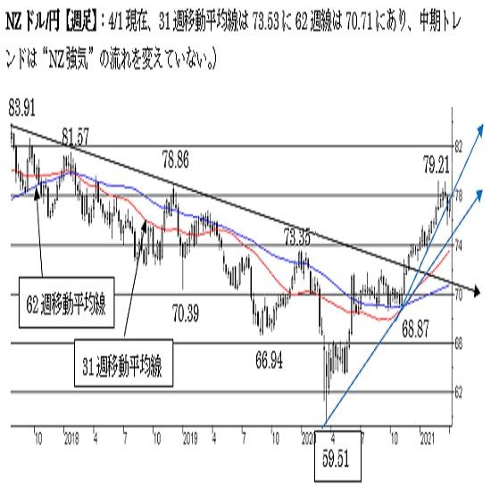 NZ/円、短期は下値リスクを残した状態。78円台を回復して終えれば強気に変化。