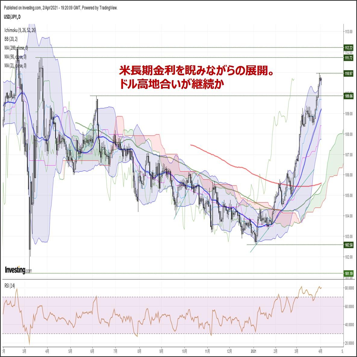 米長期金利を睨みながらの展開。ドル高地合いが継続か