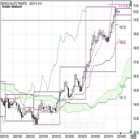 ドル円 トレンドはドル高へ大転換も今週はもみあい(週報4月第1週)