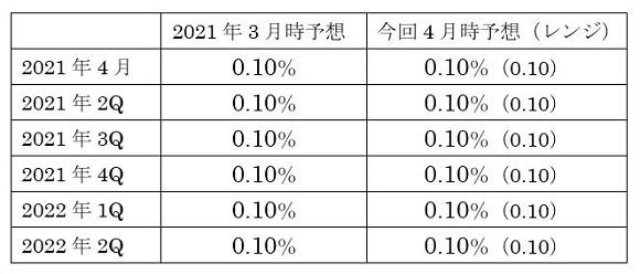 豪州政策金利(キャッシュ・レート・ターゲット)の予想