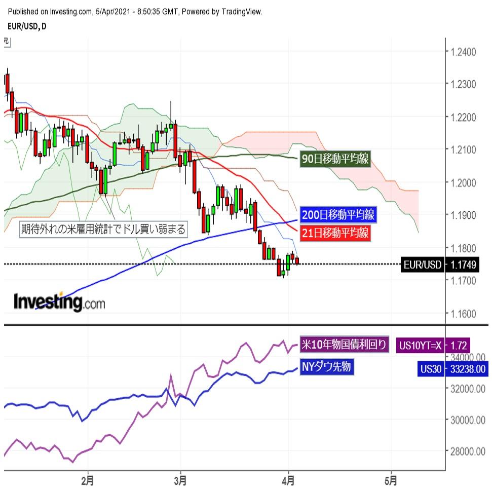 ユーロドル1.17台前半に反落、市場閑散で方向感なく推移