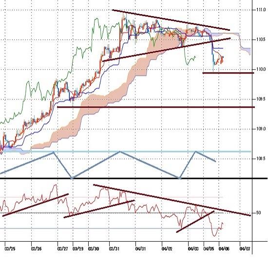 ドル円見通し 米長期債利回り上昇一服、為替市場全般がリスクオン優先でドル安反応(21/4/6)
