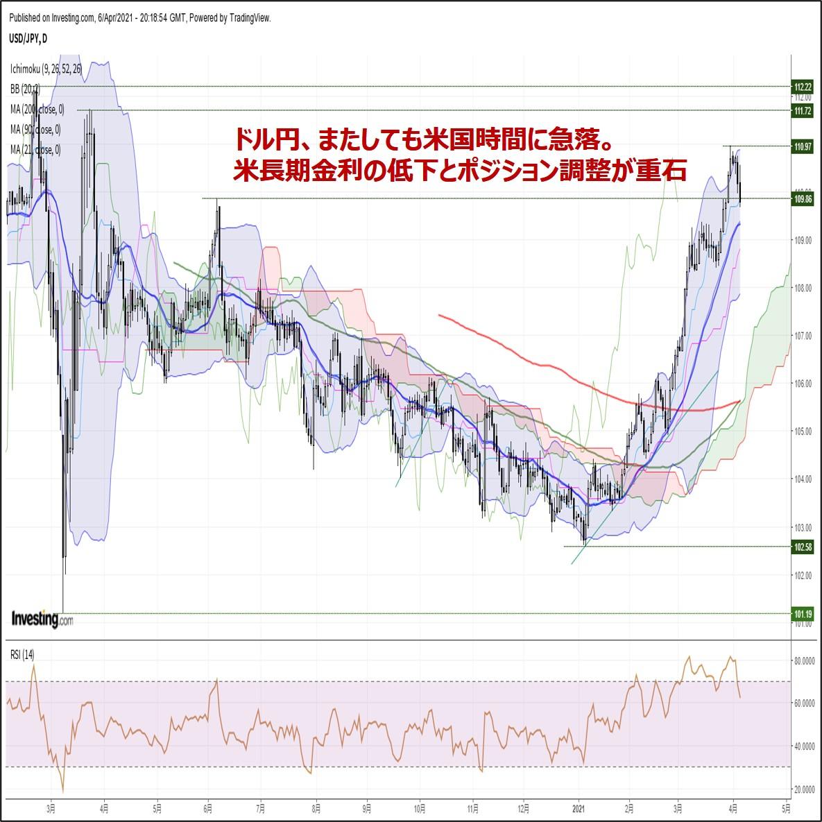ドル円、またしても米国時間に急落。米長期金利の低下とポジション調整が重石