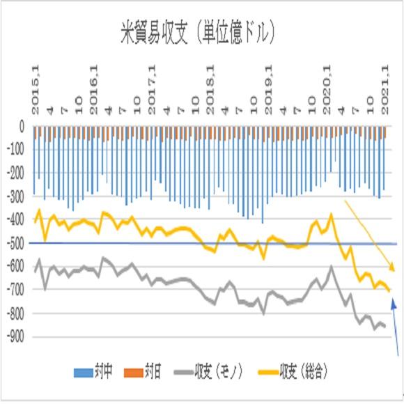 アメリカ2月貿易収支予想(2021/4/7)