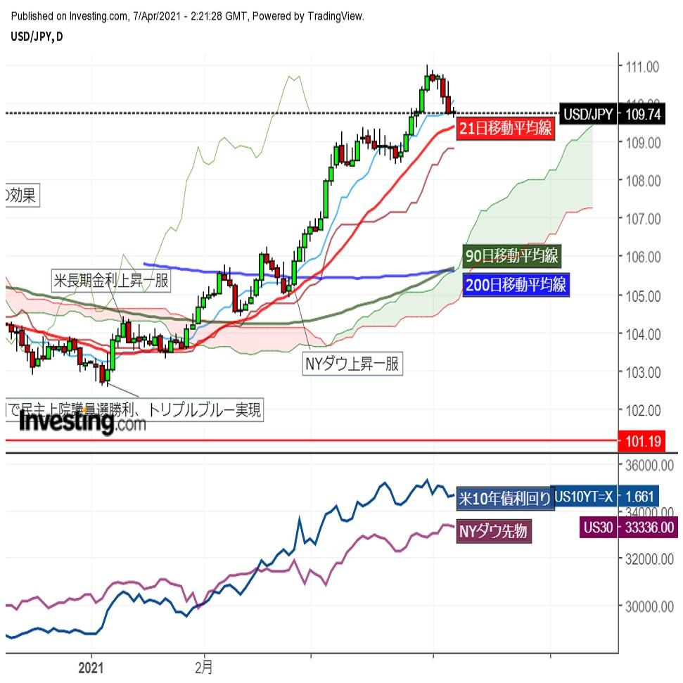 ドル円109円台後半で上下、下値をやや広げるも朝方の水準に戻す(4/7午前)