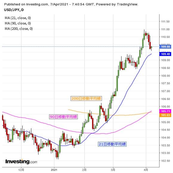 基本調整継続だが、ドル再上昇にも一応注(4/7夕)