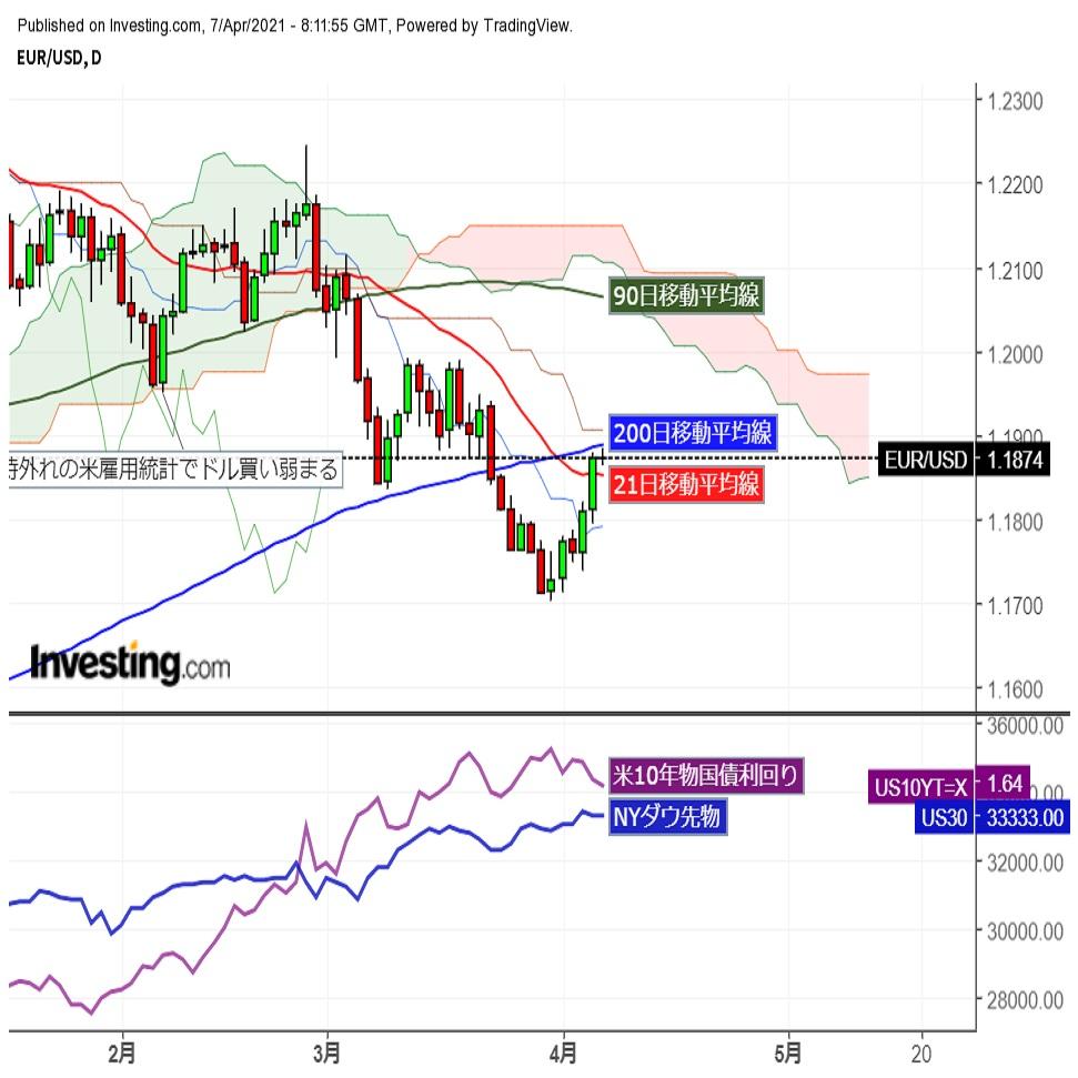 ユーロドル高値圏で膠着、明日未明のFOMC議事要旨待ちか