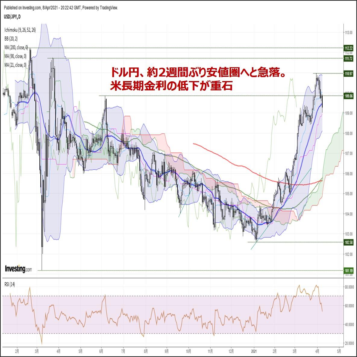 ドル円、約2週間ぶり安値圏へと急落。米長期金利の低下が重石(4/9朝)