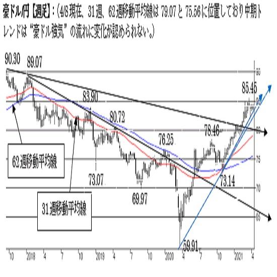 """豪ドル/円、短期は調整局面入り。85円台回復で強気へ。中期は""""強気""""。"""