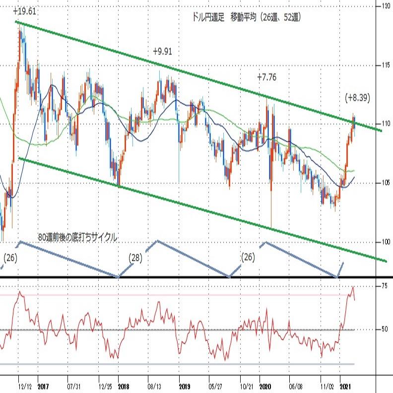 ドル円見通し 3か月の上昇に対する調整安(週報4月第2週)