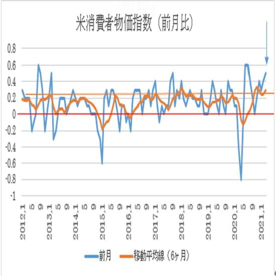 米3月消費者物価指数(CPI)の予想(21/4/13)