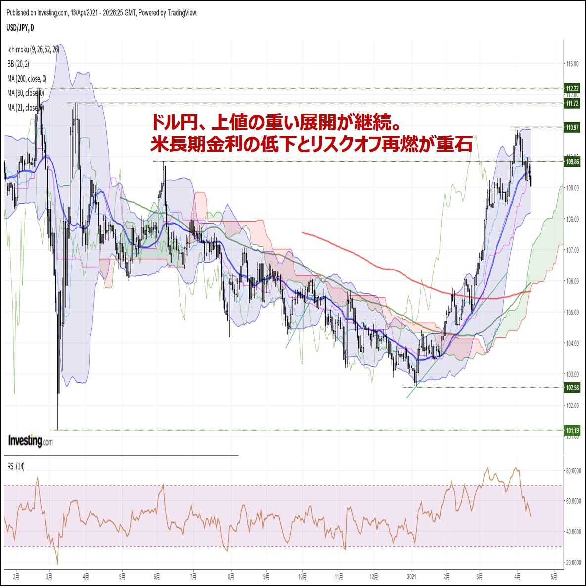 ドル円、上値の重い展開が継続。米長期金利の低下とリスクオフ再燃が重石(4/14朝)