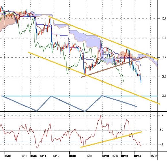 ドル円見通し 3月31日高値以降の安値を更新、調整期続く(21/4/14)