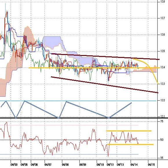 トルコリラ円見通し トルコ中銀の金融政策発表待ちで小動き続く(21/4/14)