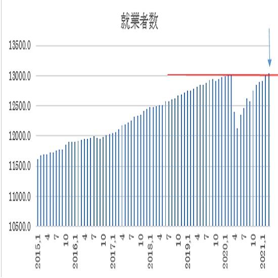 総就業者数推移