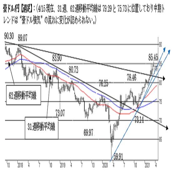 豪ドル/円、上値余地を探る動き。85.20超えで終えれば強気へ。中期は強気。