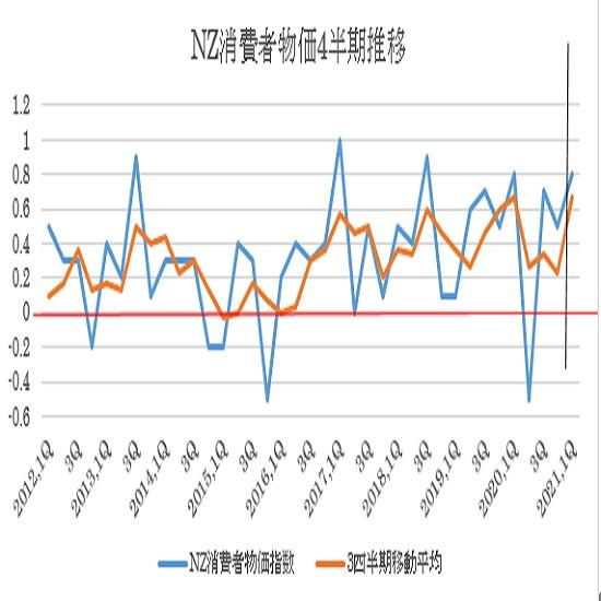ニュージーランド 2021年第1・四半期消費者物価指数の予想(21/4/20)