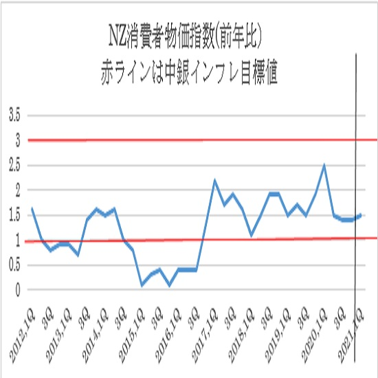 (2)年率ベースの消費者物価指数と中銀インフレ目標値(1〜3%)
