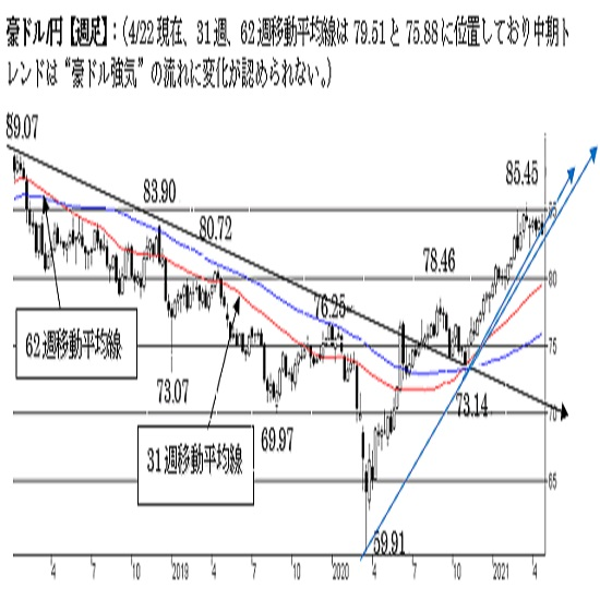 豪ドル/円、上値が重い展開。下値抵抗も守った状態。中期は強気。
