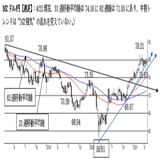 NZ/円、短期は強気を維持。77円割れで下値リスクが点灯。中期は強気。