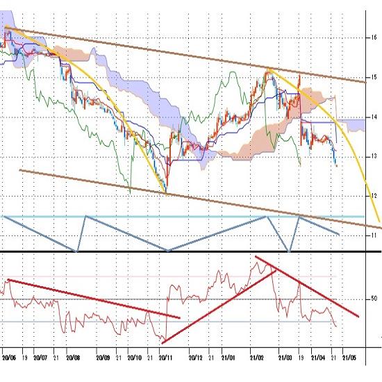 トルコリラ円 米・トルコ関係悪化への懸念、エルドアン大統領の利下げ圧力でリラ安再開(21/4/26)