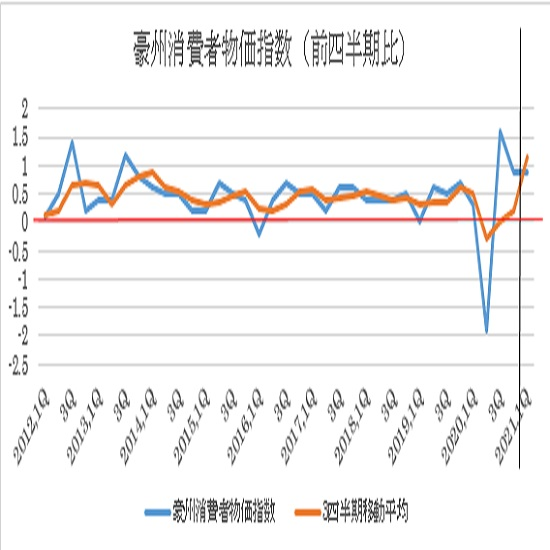 オーストラリア第1四半期消費者物価指数の予想(21/4/27)