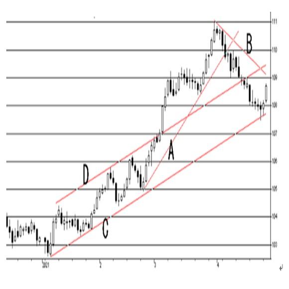 米連邦公開市場委員会(FOMC)政策金利について(2021/4/28)