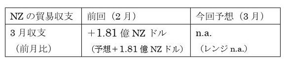 NZ3月貿易収支の予想