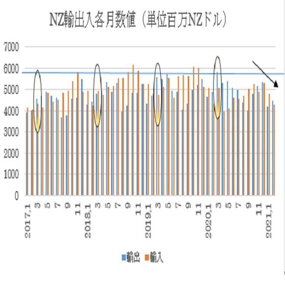 �A輸出入の各月推移