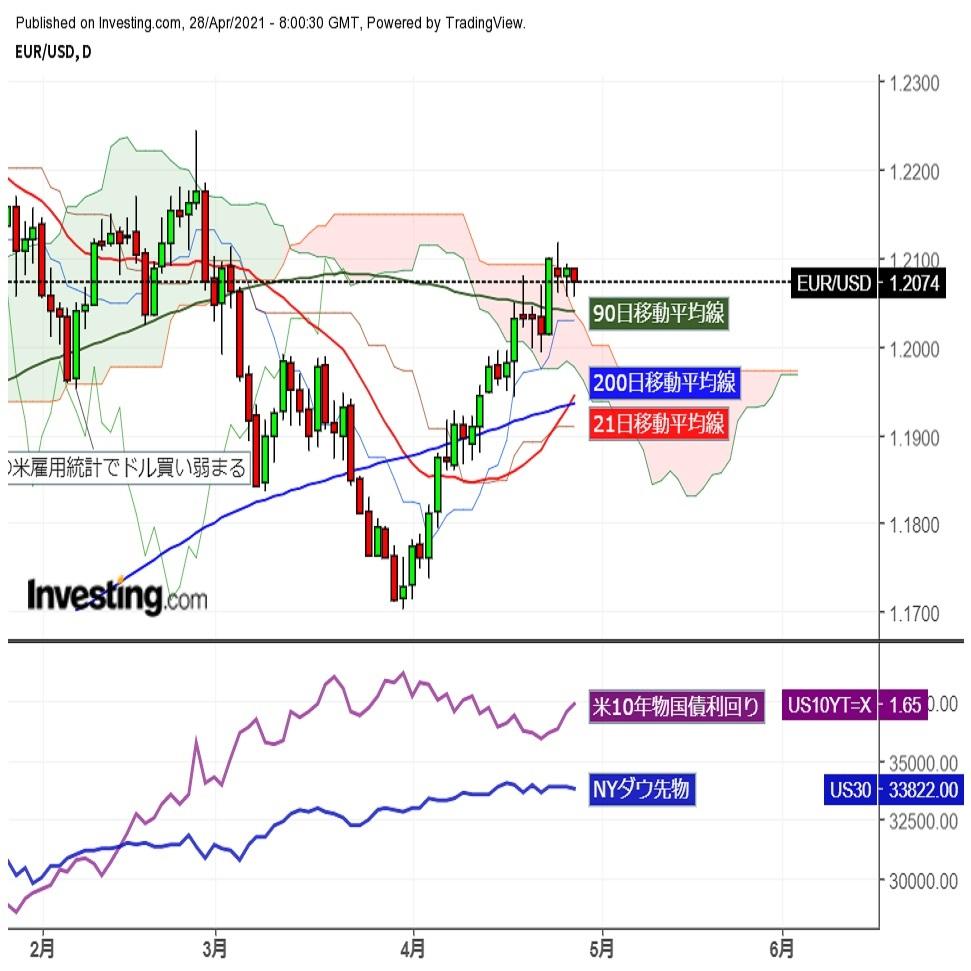 ユーロドル1.20台後半、FOMC前の調整主体の動き (4/28夕)