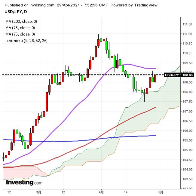 ドル強含み続くか、GDPなど米経済指標注目(4/29夕)