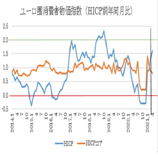 ユーロ圏4月消費者物価指数(HICP)の予想(21/4/30)