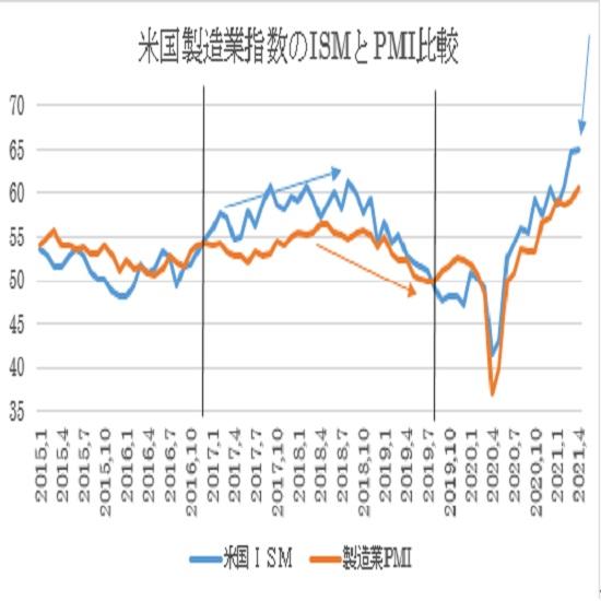 アメリカ4月ISM製造業景況指数の予想(21/4/30)
