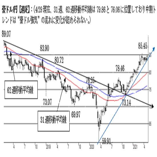 豪ドル/円、強気の流れ。強い上値抵抗にも注意。中期は強気。