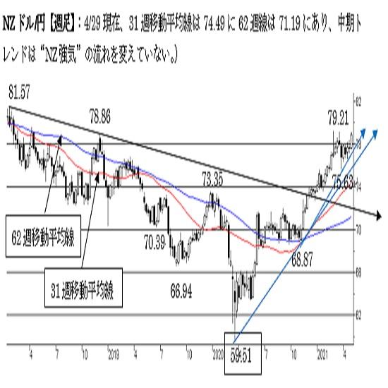 NZ/円、短期は強気。79.20超えで終えれば一段の上昇へ。中期は強気。