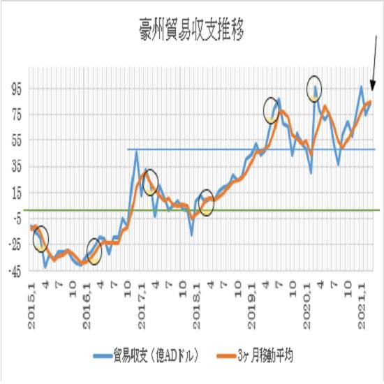 オーストラリアの3月貿易収支の予想(2021/5/3)