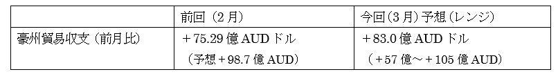オーストラリアの3月貿易収支の予想