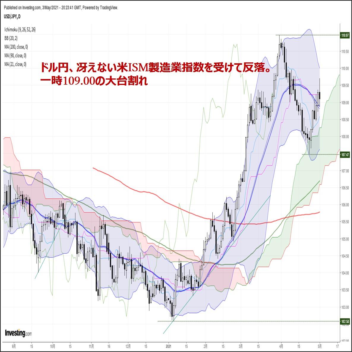 ドル円、冴えない米ISM製造業指数を受けて反落。一時109.00の大台割れ(5/4朝)