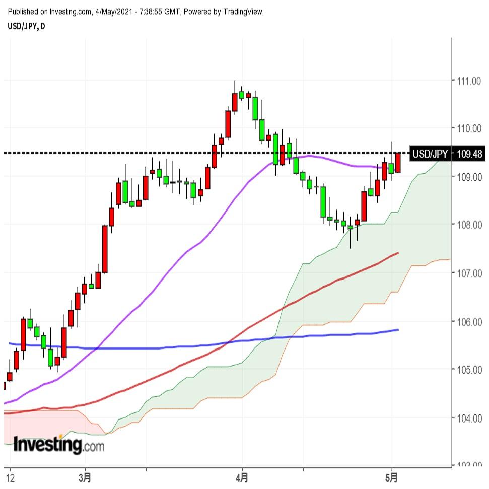 ドル円、上下しつつも方向感に欠ける展開。イエレン氏は金利上昇リスクを警告(5/5朝)