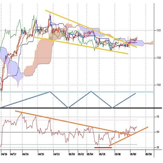 トルコリラ円見通し トルコ中銀は政策金利据え置き、市場反応は限定的(21/5/7)