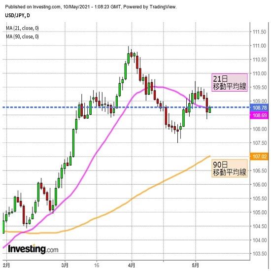 ドル円 21日線など下回り、ドルの続落リスク高まる(週報5月第2週)